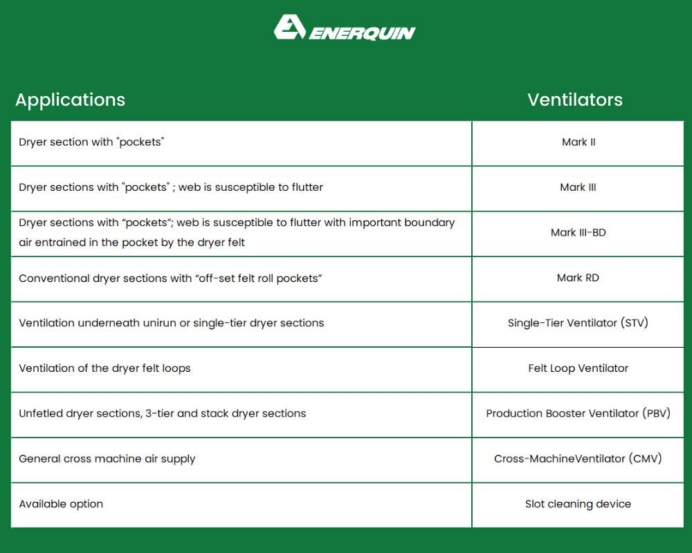 Pocket Ventilation table